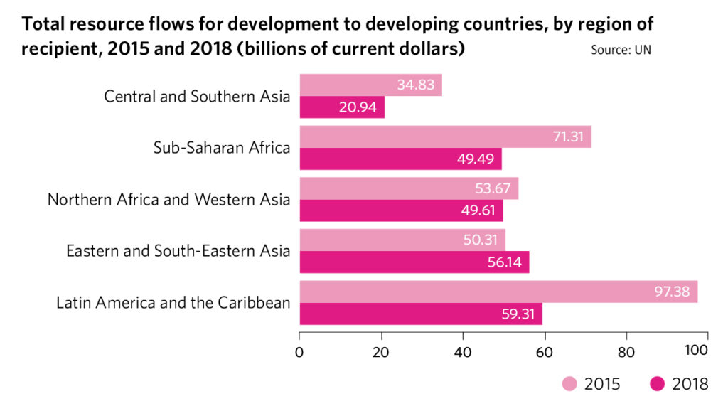 Need to achieve SDGs