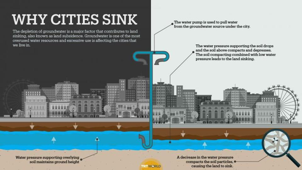 understanding why cities are sinking