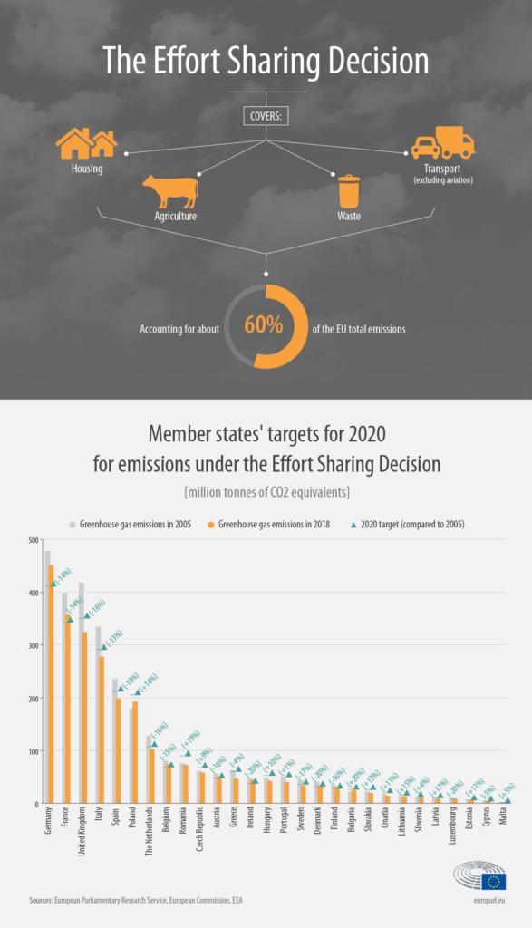 Effort sharing under EU Green deal