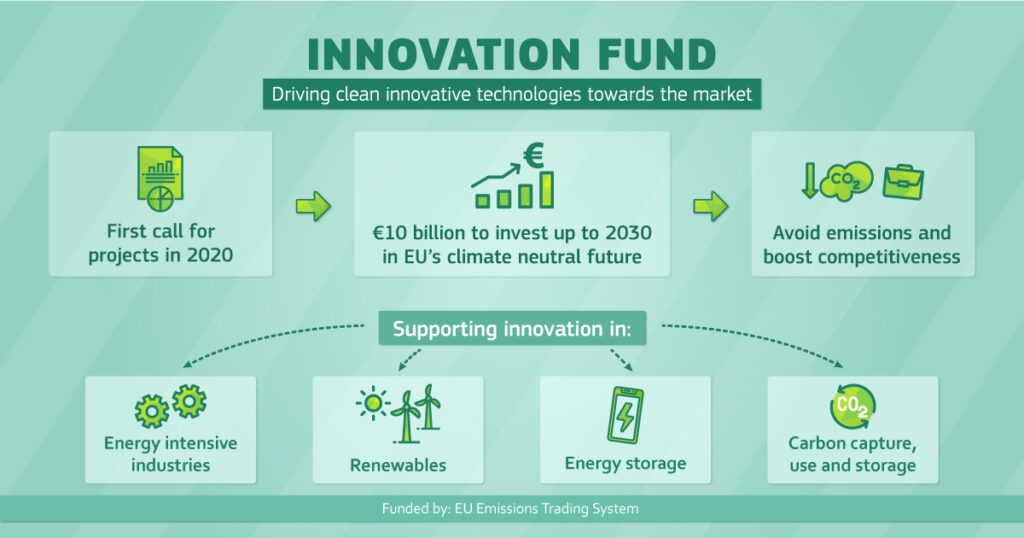 Innovation fund under EU Green deal