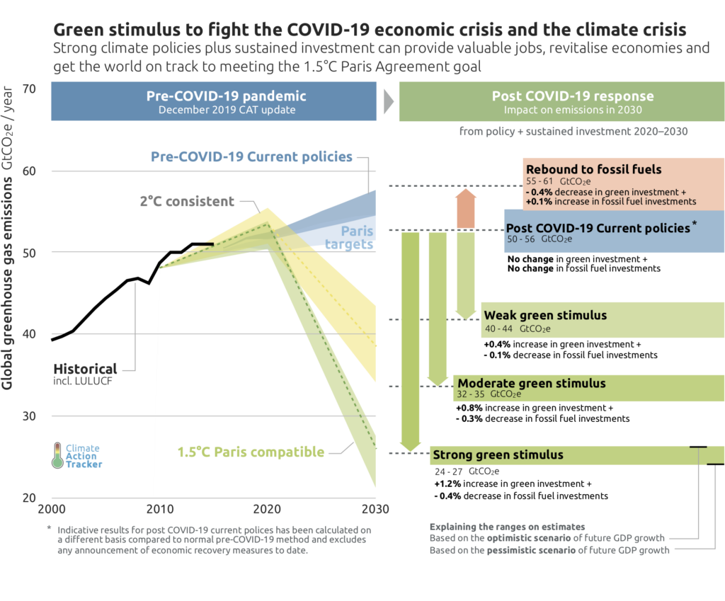 Climate Change and Paris Agreement